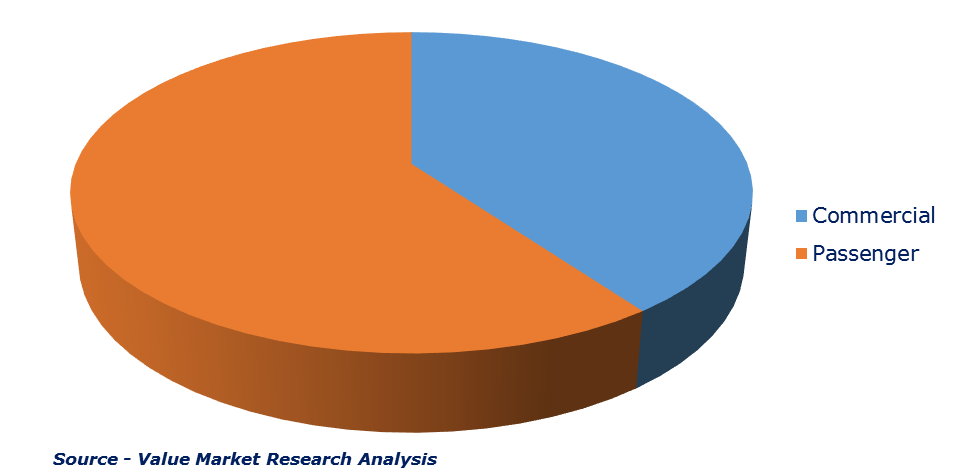 Automotive Flooring Market By Type