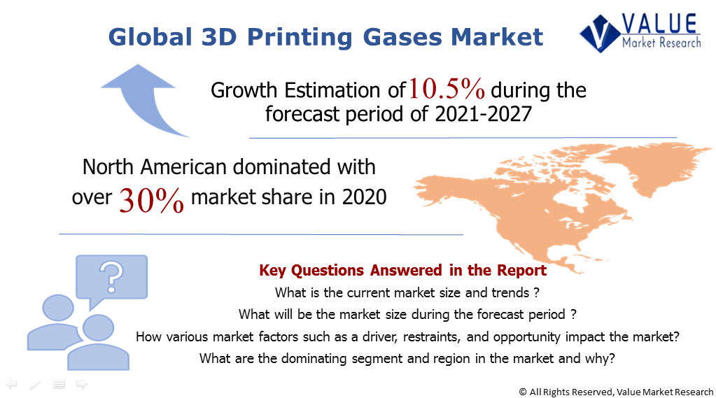 Global 3D Printing Gases Market Share