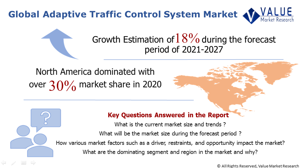 Global Adaptive Traffic Control System Market Share