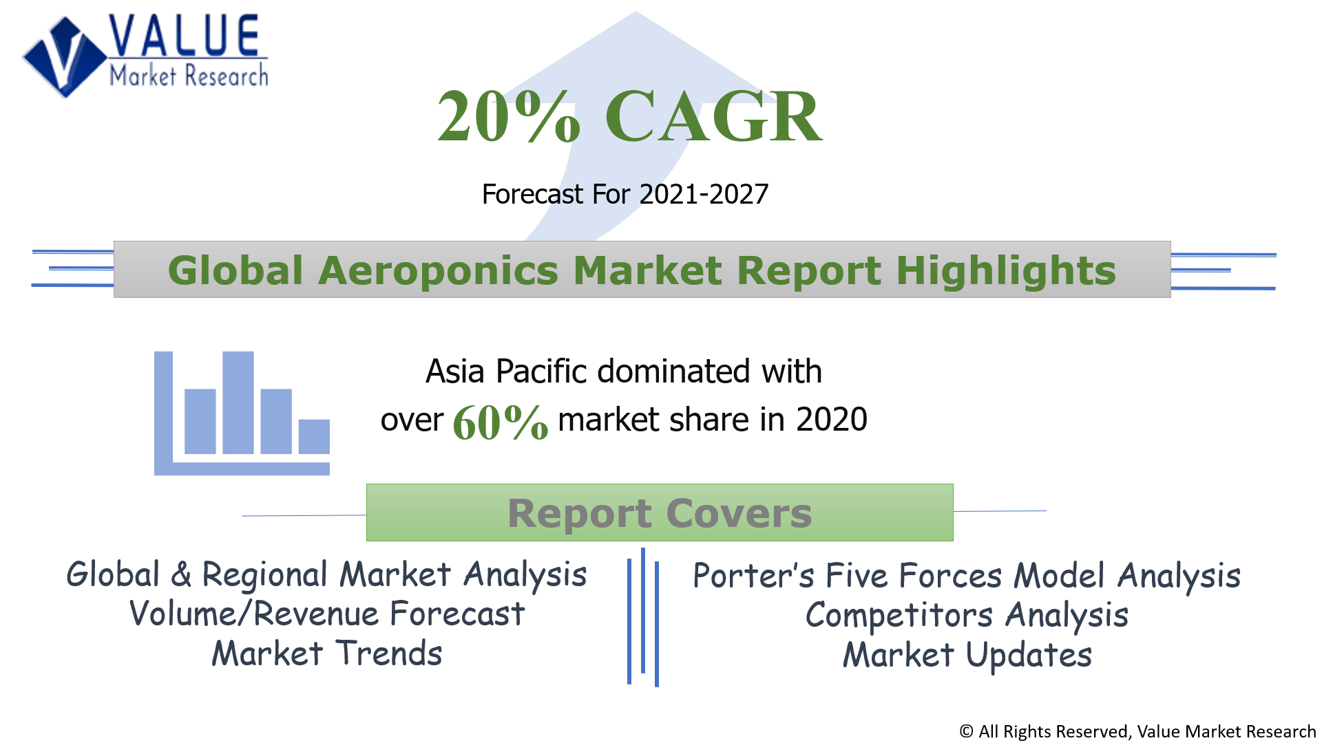 Global Aeroponics Market Share