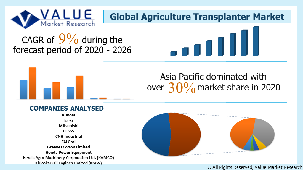 Global Agriculture Transplanter Market Share