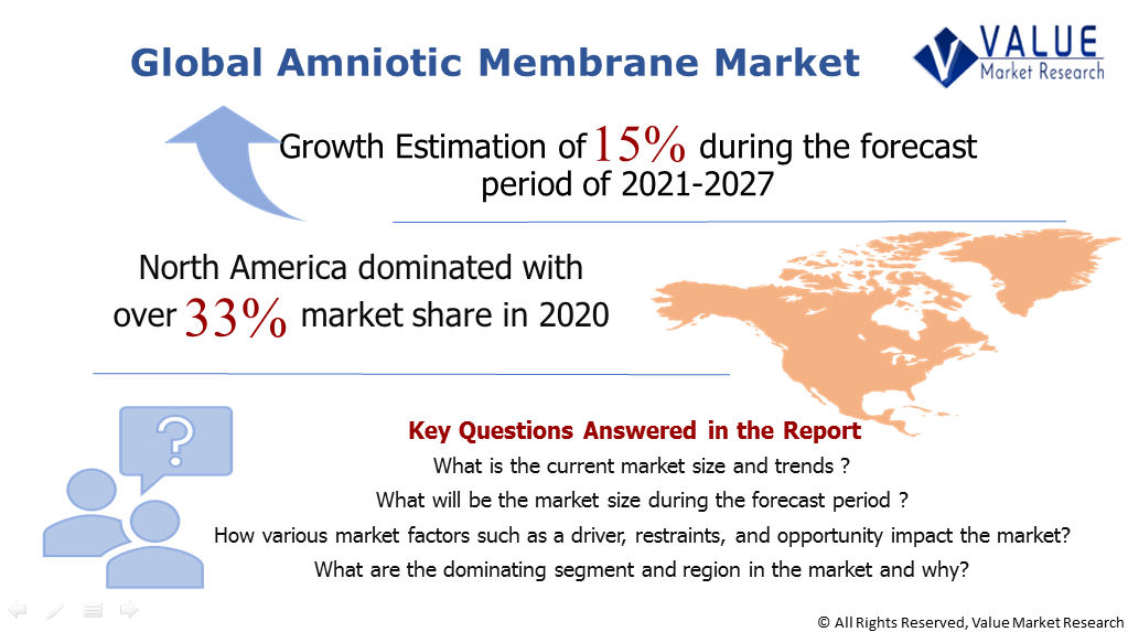 Global Amniotic Membrane Market Share
