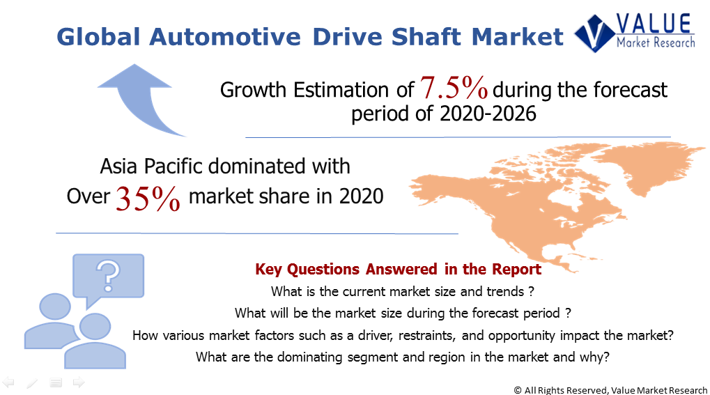 Global Automotive Drive Shaft Market Share