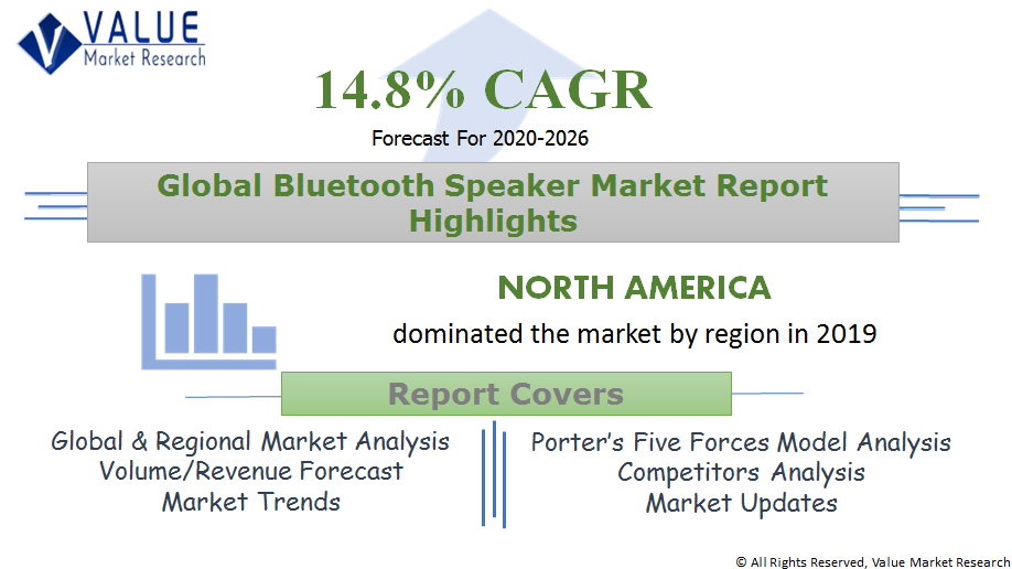 Global Bluetooth Speaker Market Share