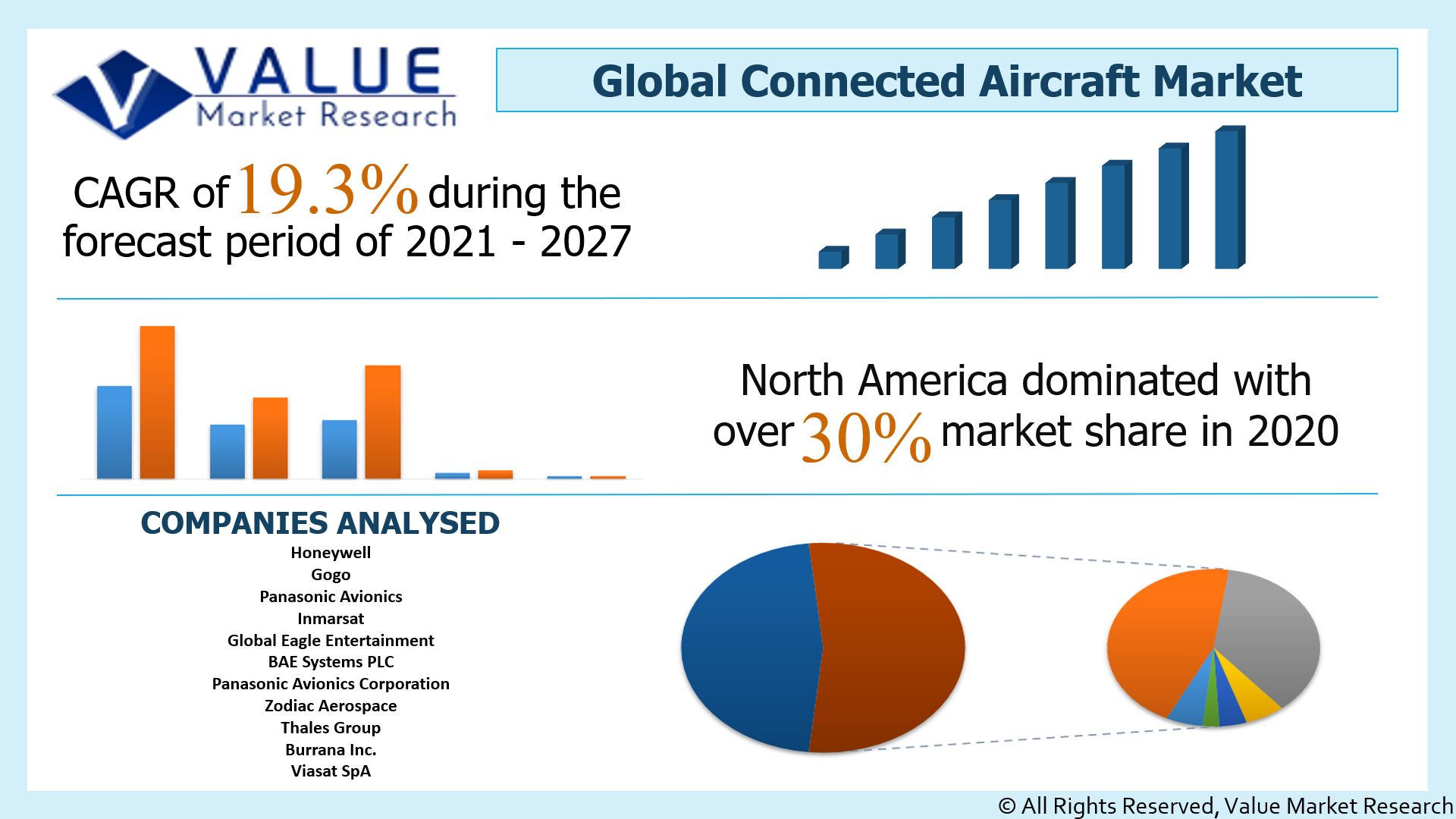 Global Connected Aircraft Market Share
