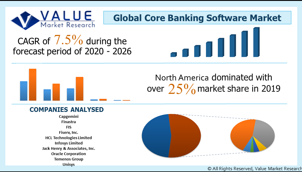 Global Core Banking Software Market Share