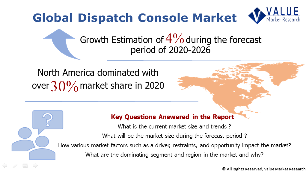Global Dispatch Console Market Share