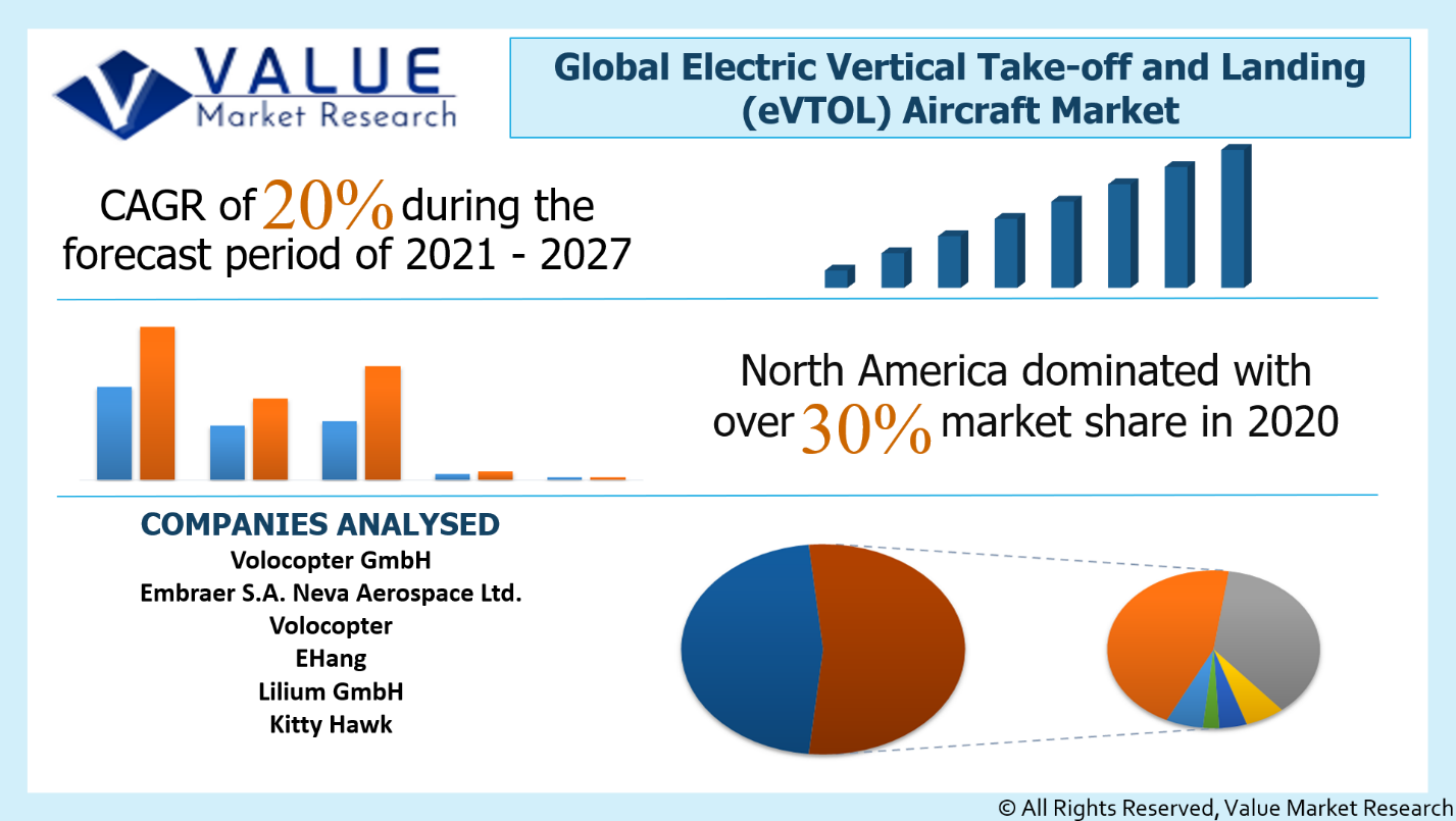 Global Electric Vertical Take-off and Landing (eVTOL) Aircraft Market Share