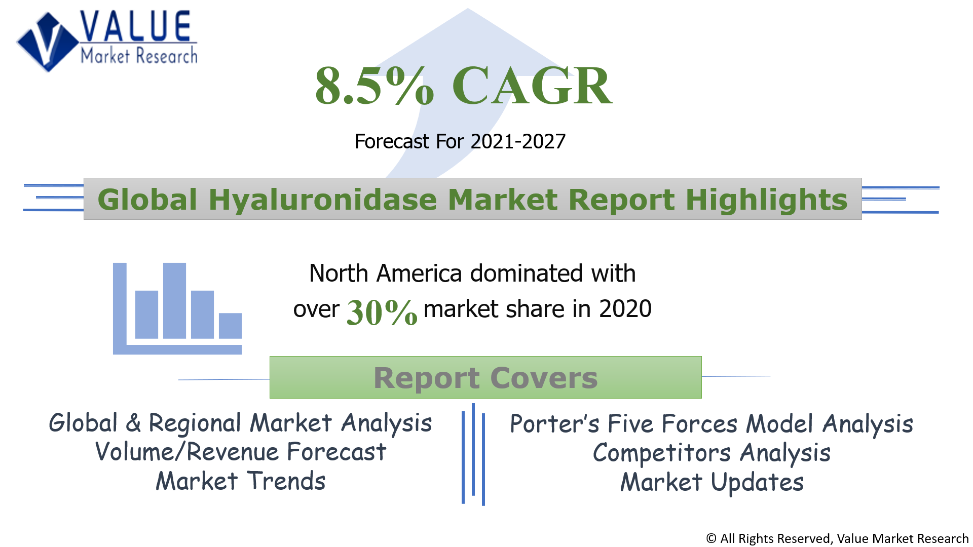 Global Hyaluronidase Market Share