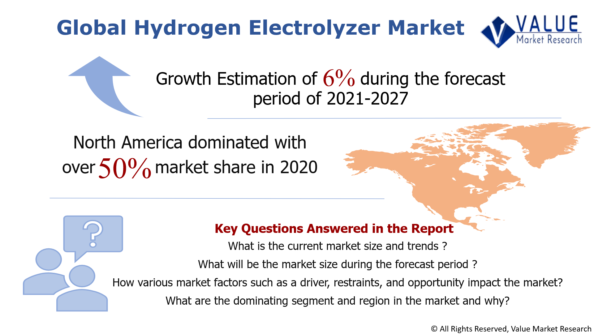 Global Hydrogen Electrolyzer Market Share