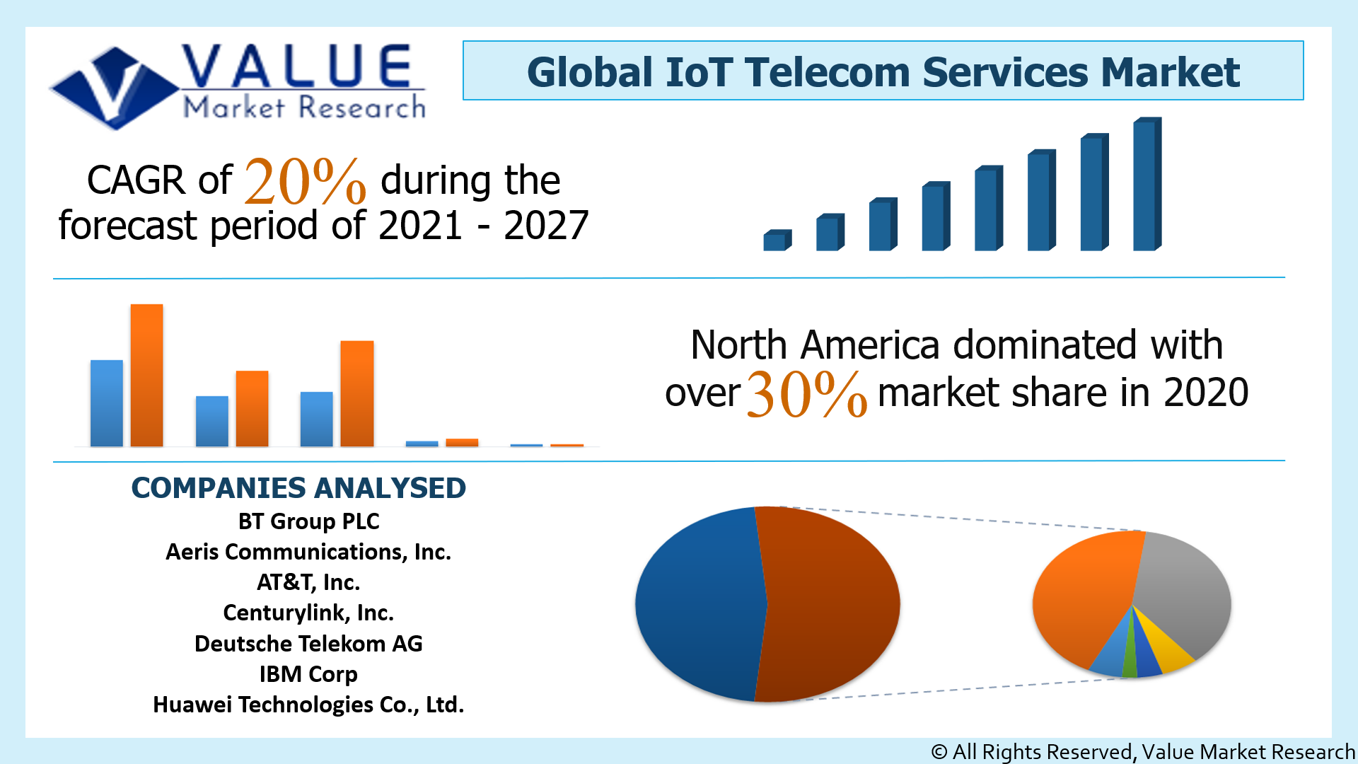 Global IoT Telecom Services Market Share