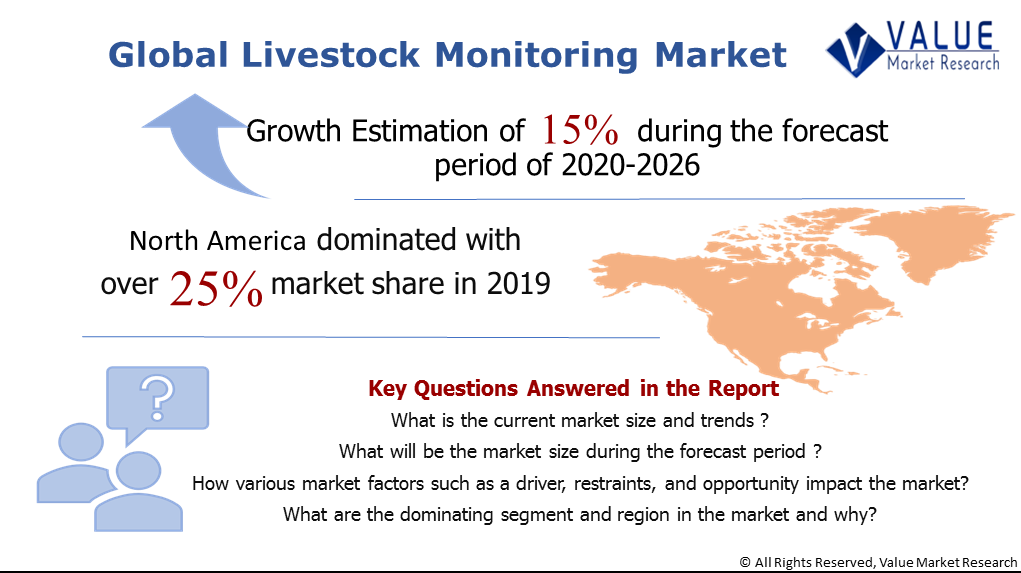 Global Livestock Monitoring Market Share