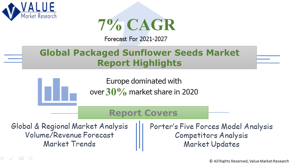 Global Packaged Sunflower Seeds Market Share