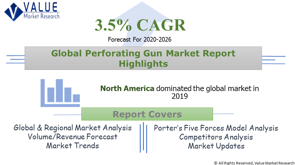 Global Perforating Gun Market Share