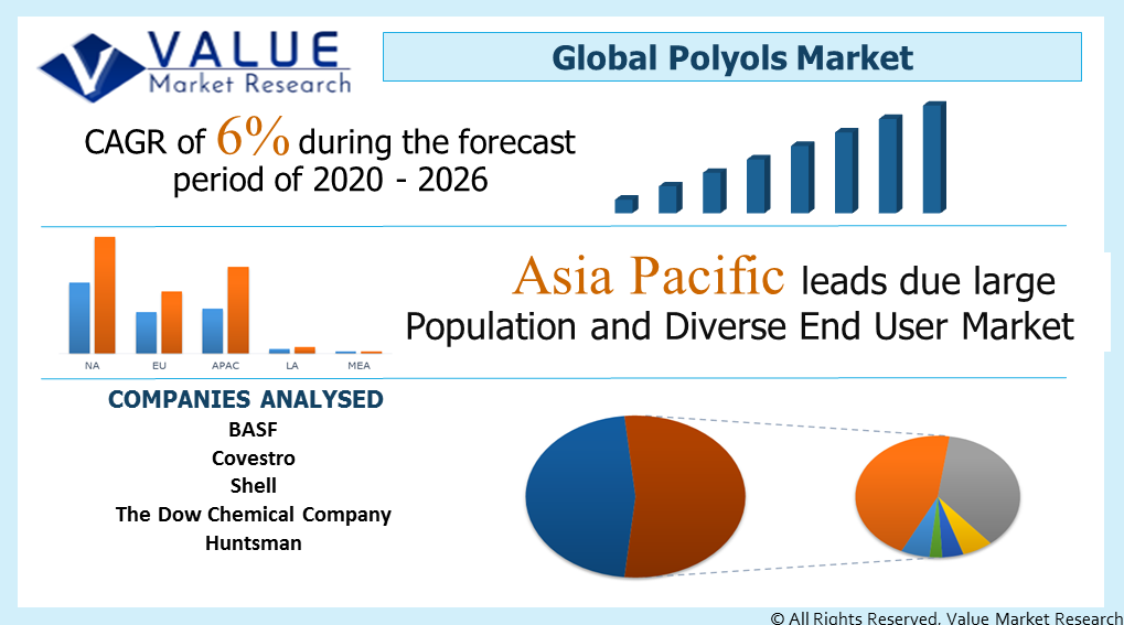 Global Polyols Market Share