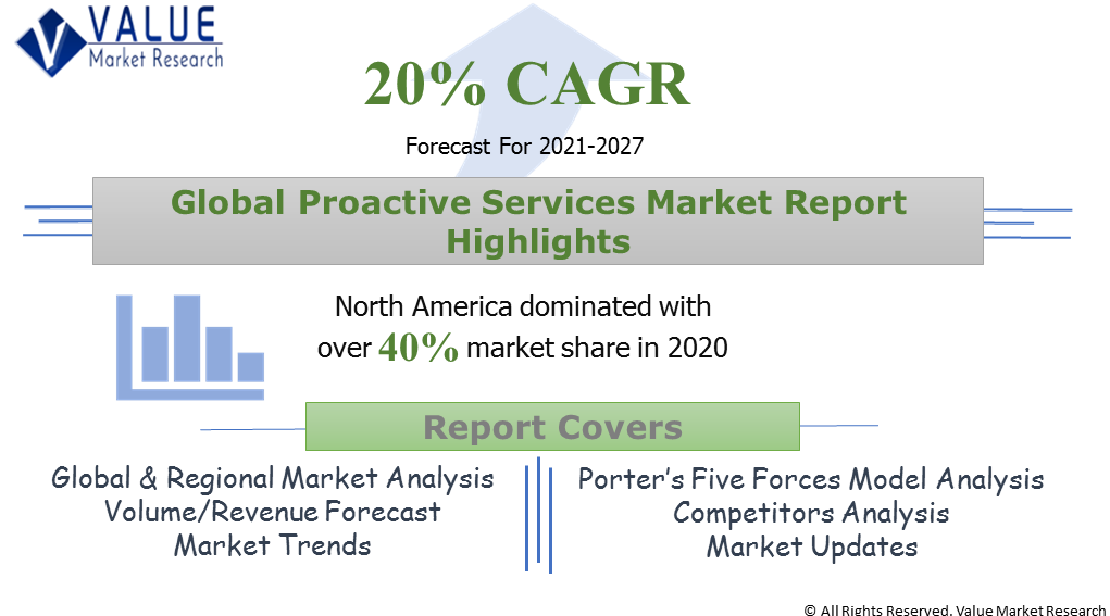 Global Proactive Services Market Share
