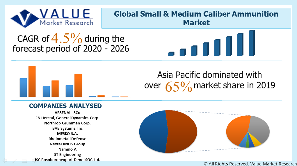 Global Small & Medium Caliber Ammunition Market Share