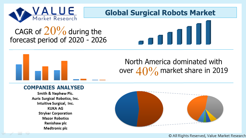 Global Surgical Robots Market Share