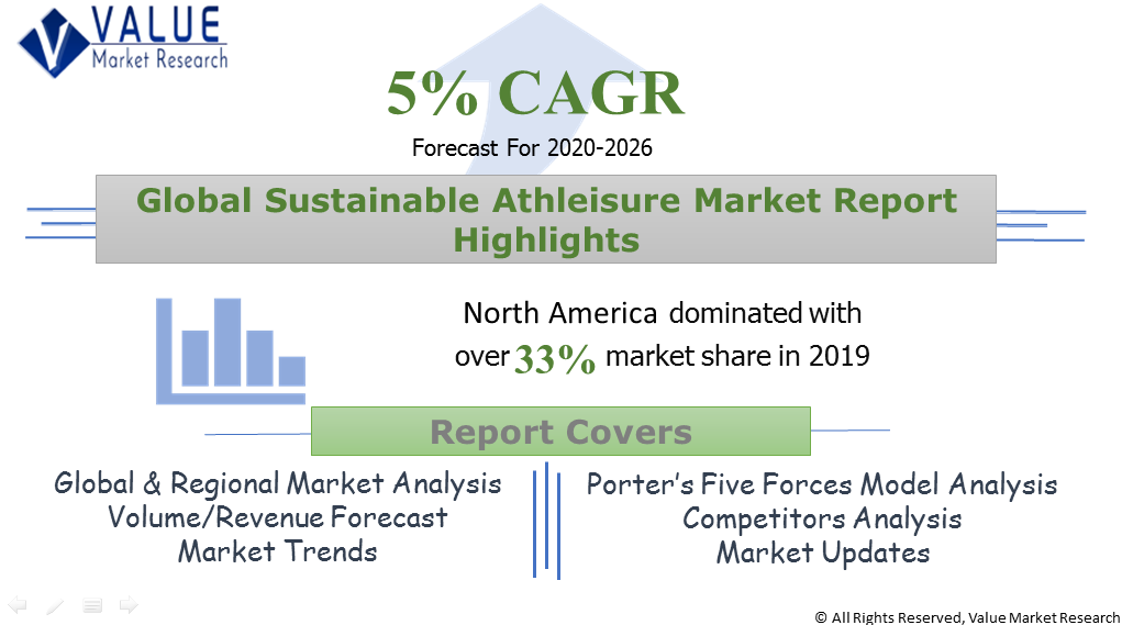 Global Sustainable Athleisure Market Share
