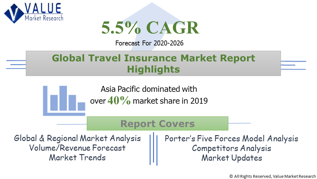 Global Travel Insurance Market Share