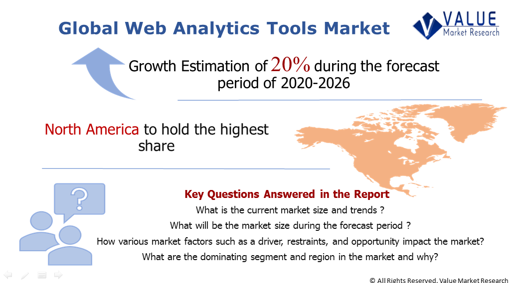 Global Web Analytics Tools Market Share