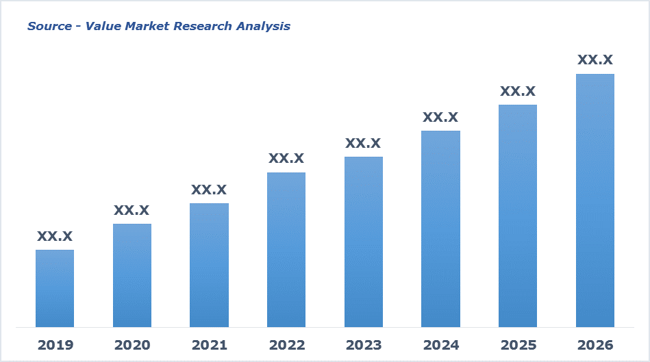 Europe Flexible Foam Market By Revenue