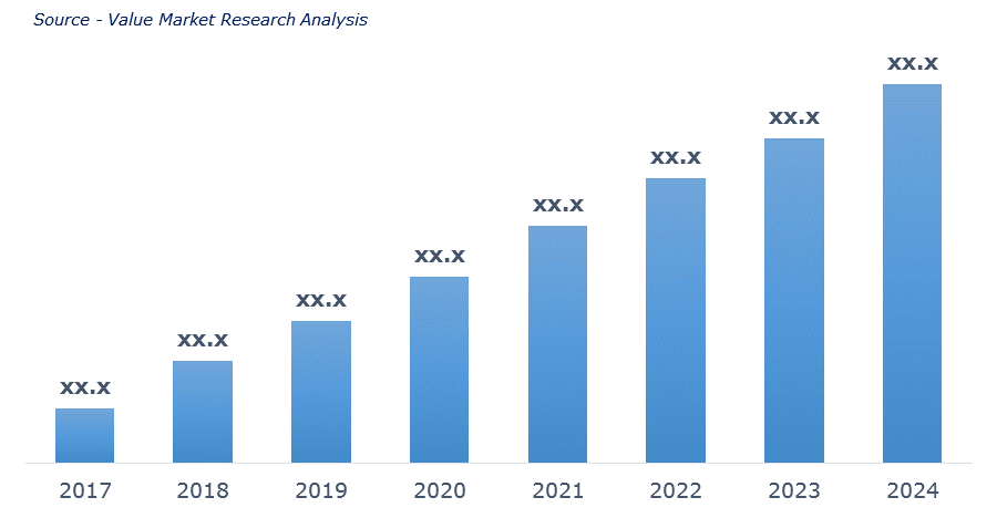 Europe Cell Culture Media Market By Revenue