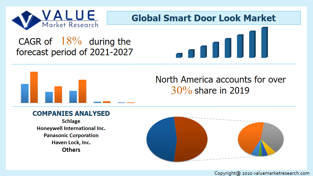 Smart Door Look Market