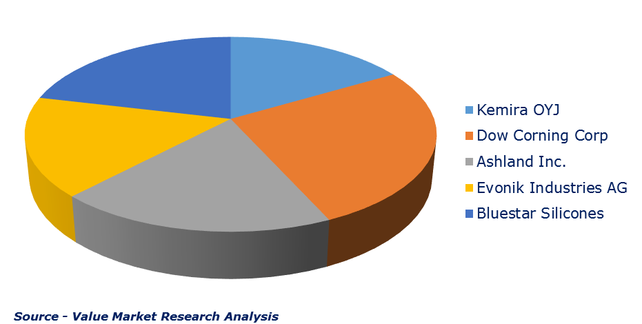 Major Players of Defoamers Market