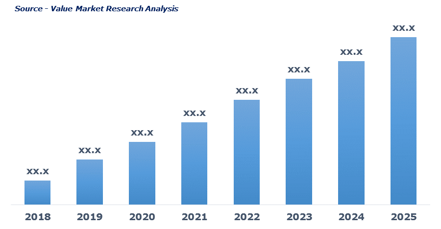 Europe Xylitol In Personal Care And Cosmetics Market By Revenue